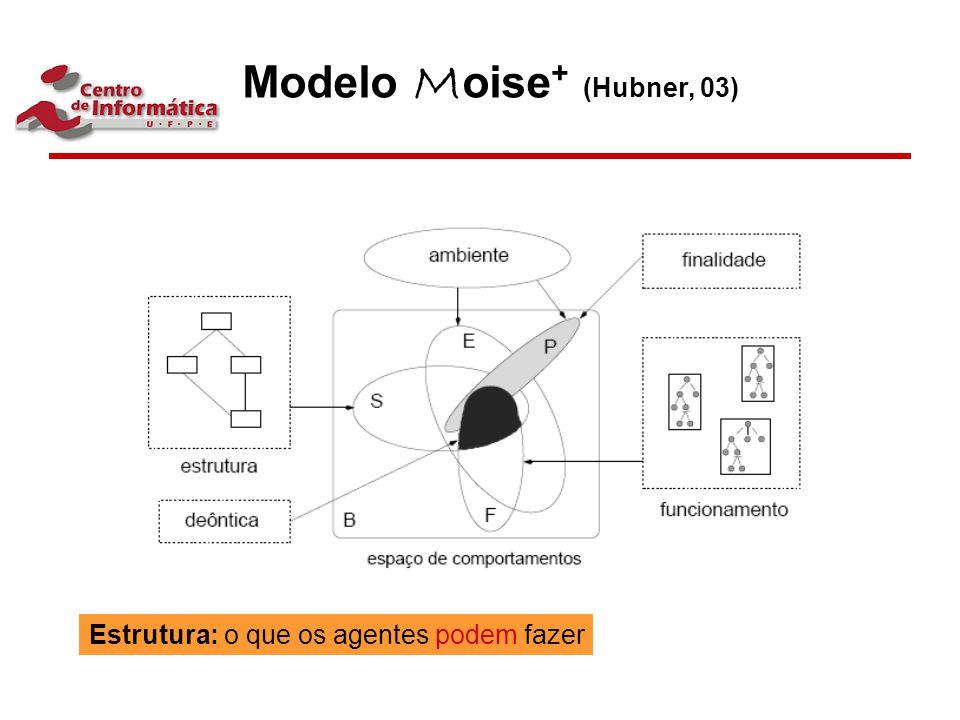 Modelo Moise+ (Hubner, 03)