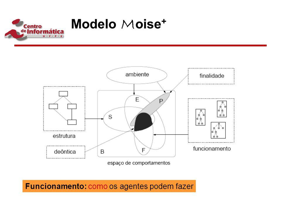 Modelo Moise+ Funcionamento: como os agentes podem fazer
