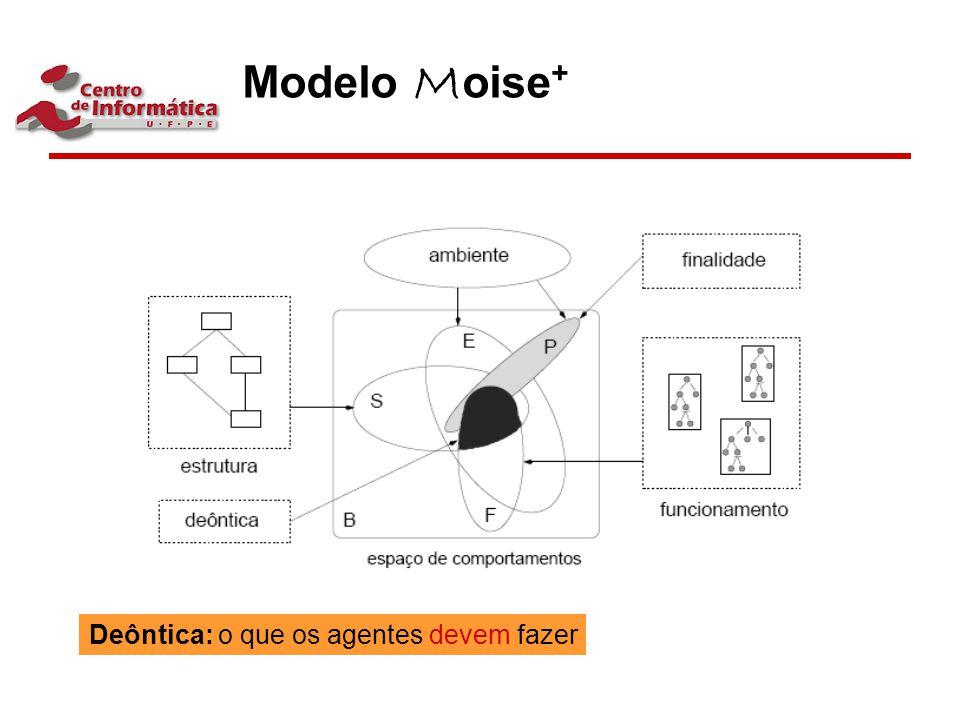 Modelo Moise+ Deôntica: o que os agentes devem fazer