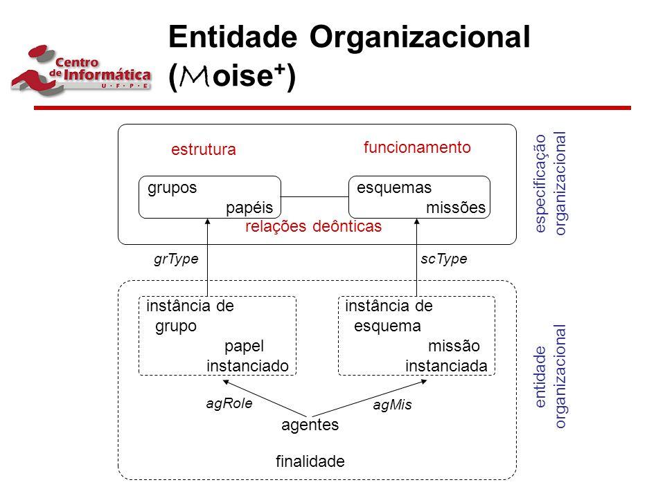 Entidade Organizacional (Moise+)