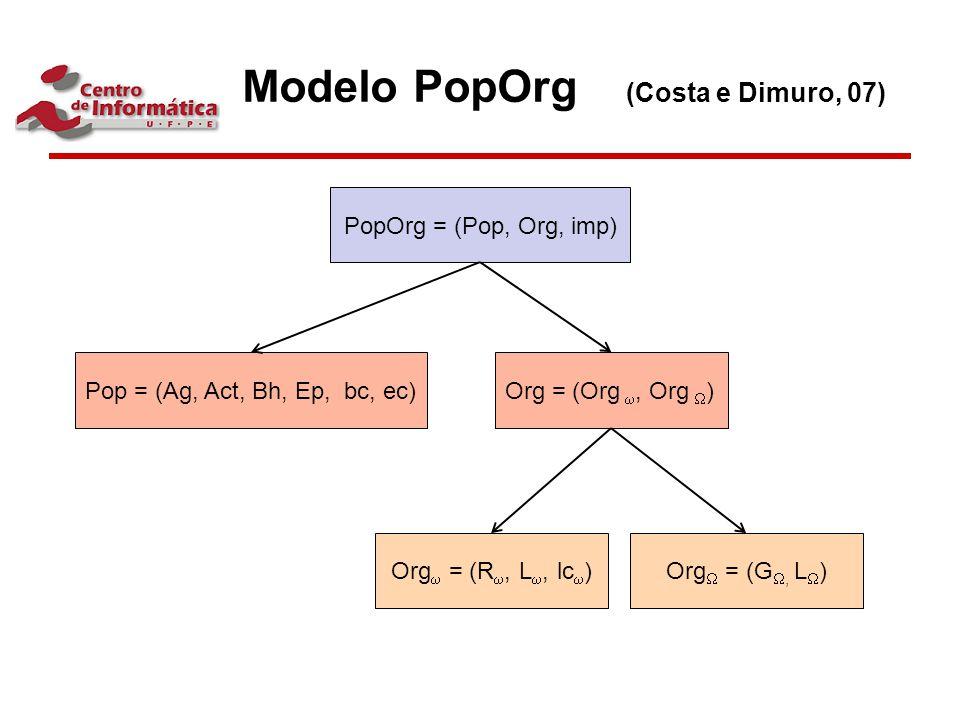 Modelo PopOrg (Costa e Dimuro, 07)