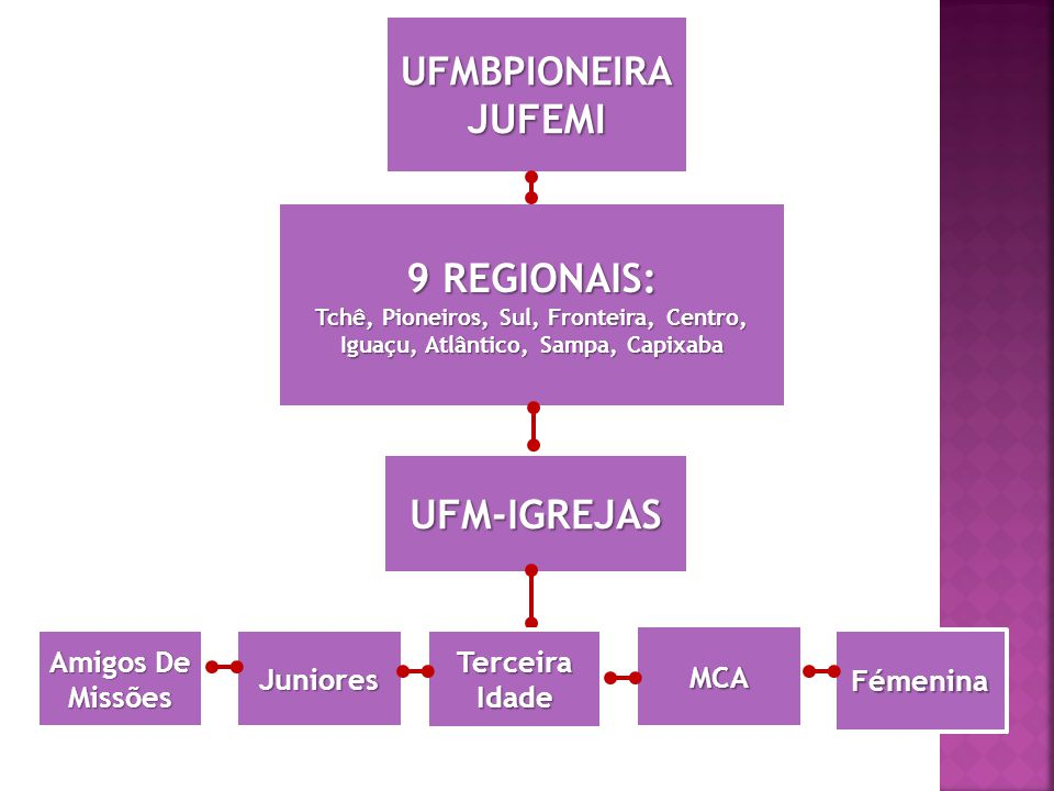 JUFEMI 9 REGIONAIS: UFM-IGREJAS