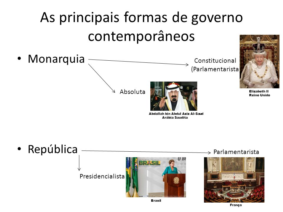 As principais formas de governo contemporâneos