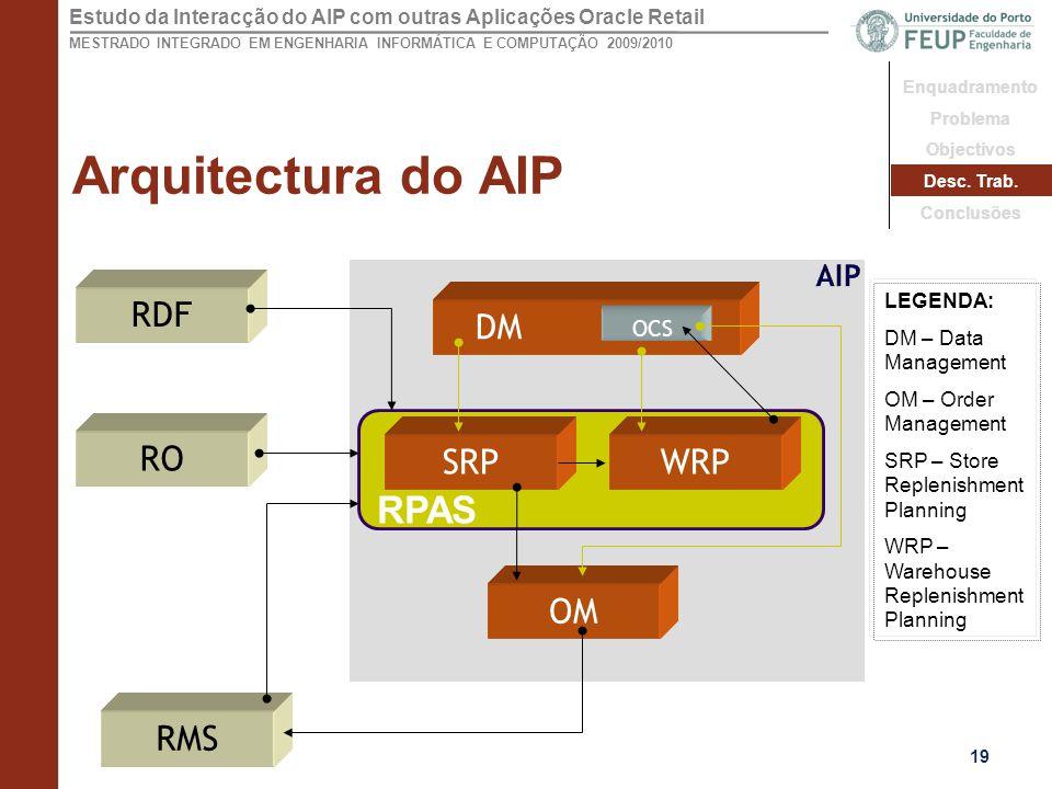 Arquitectura do AIP RPAS RDF SRP WRP RMS DM OM RO AIP OCS LEGENDA:
