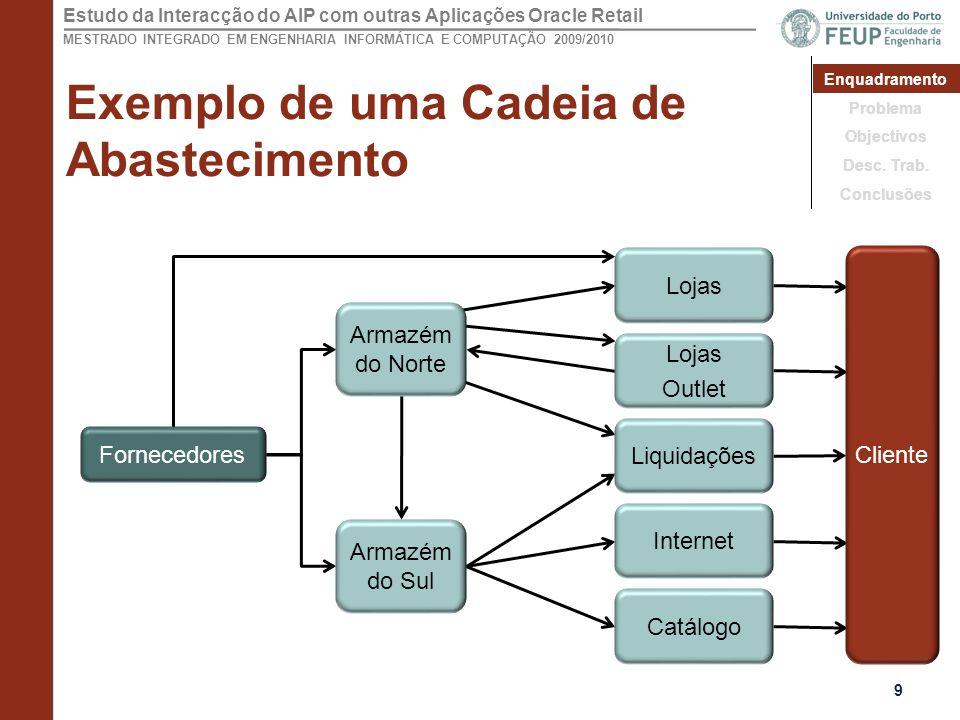 Exemplo de uma Cadeia de Abastecimento