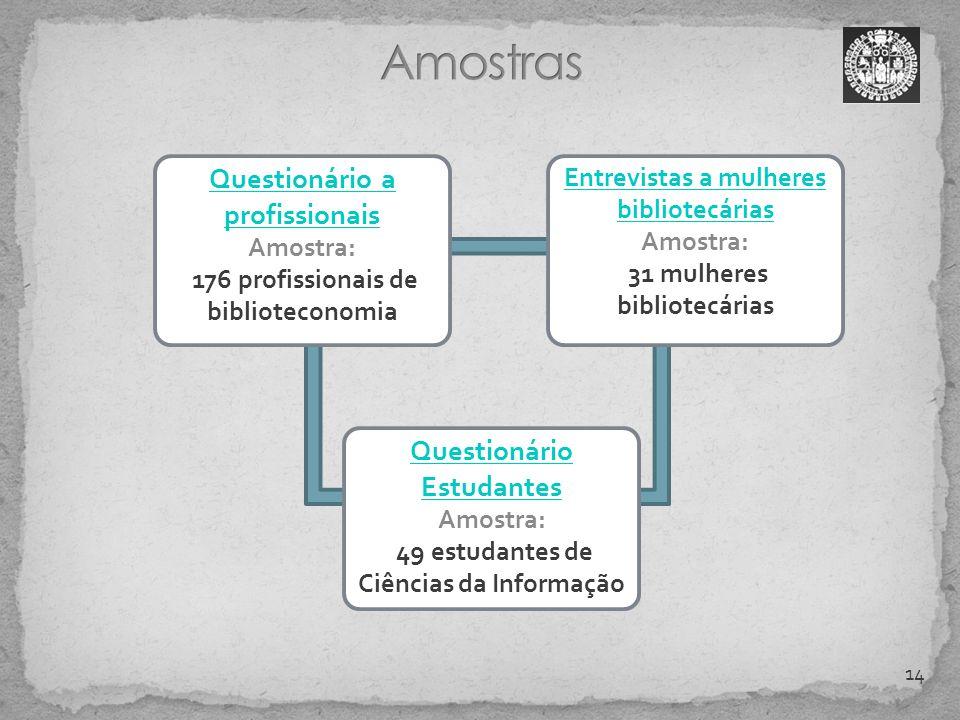 Amostras Questionário a profissionais Questionário Estudantes