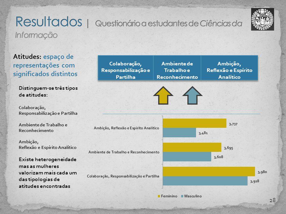 Resultados | Questionário a estudantes de Ciências da Informação