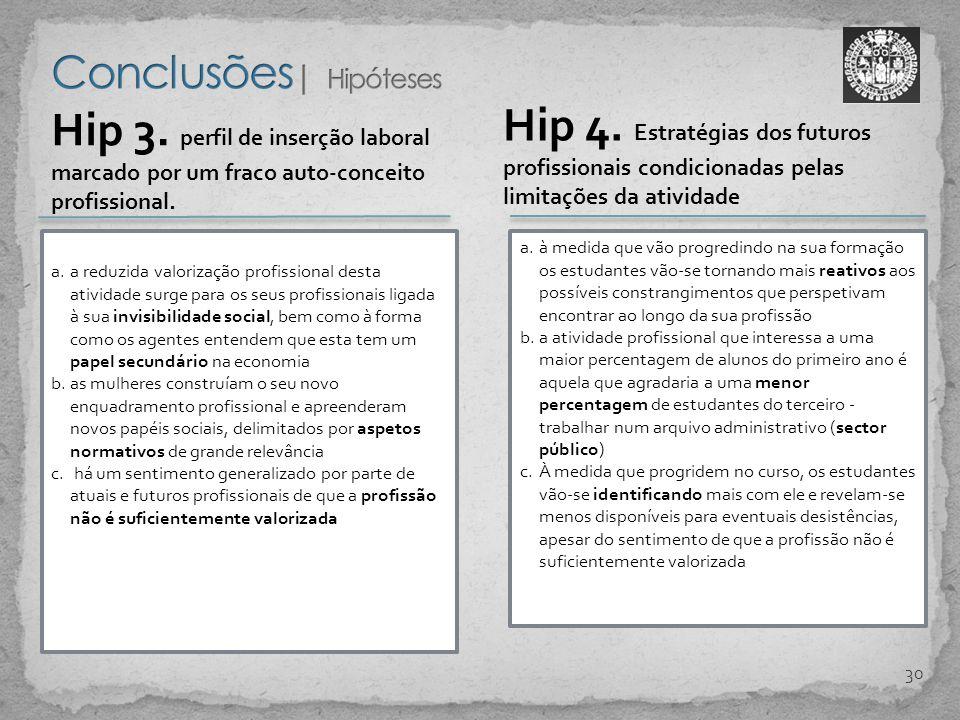 Conclusões| Hipóteses