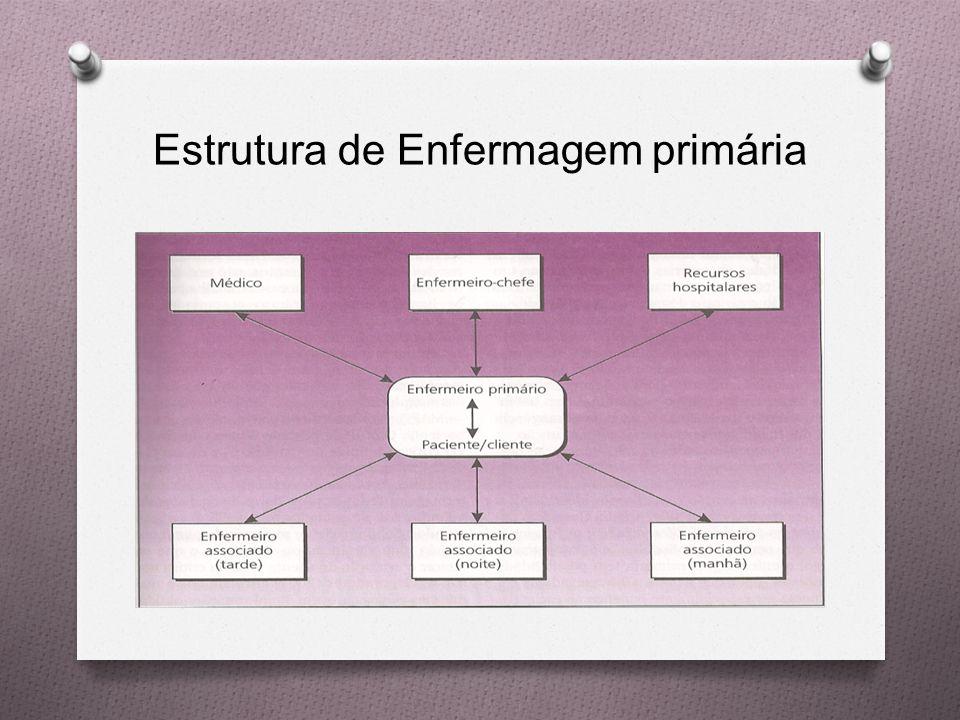 Estrutura de Enfermagem primária