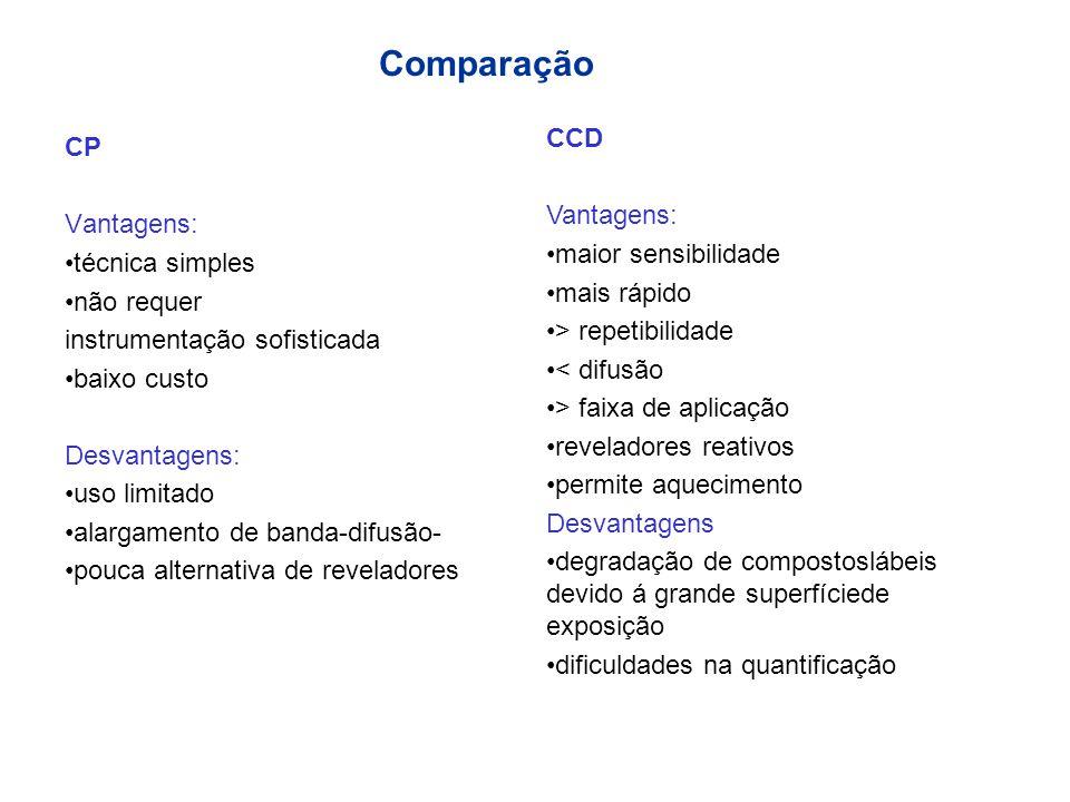 Comparação CCD CP Vantagens: Vantagens: maior sensibilidade