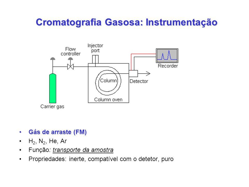 Cromatografia Gasosa: Instrumentação