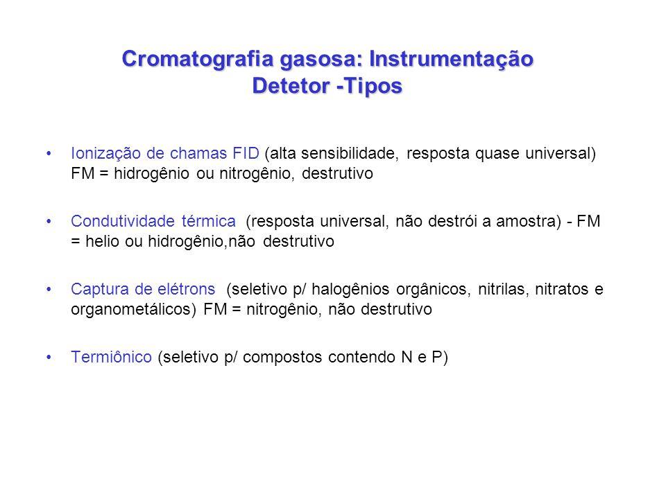Cromatografia gasosa: Instrumentação Detetor -Tipos