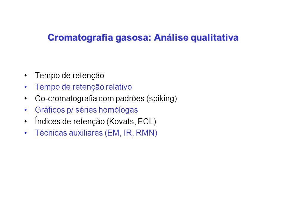 Cromatografia gasosa: Análise qualitativa