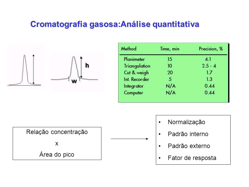 Cromatografia gasosa:Análise quantitativa