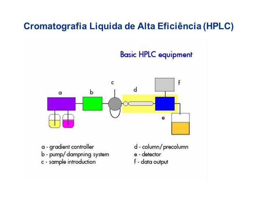 Cromatografia Liquida de Alta Eficiência (HPLC)