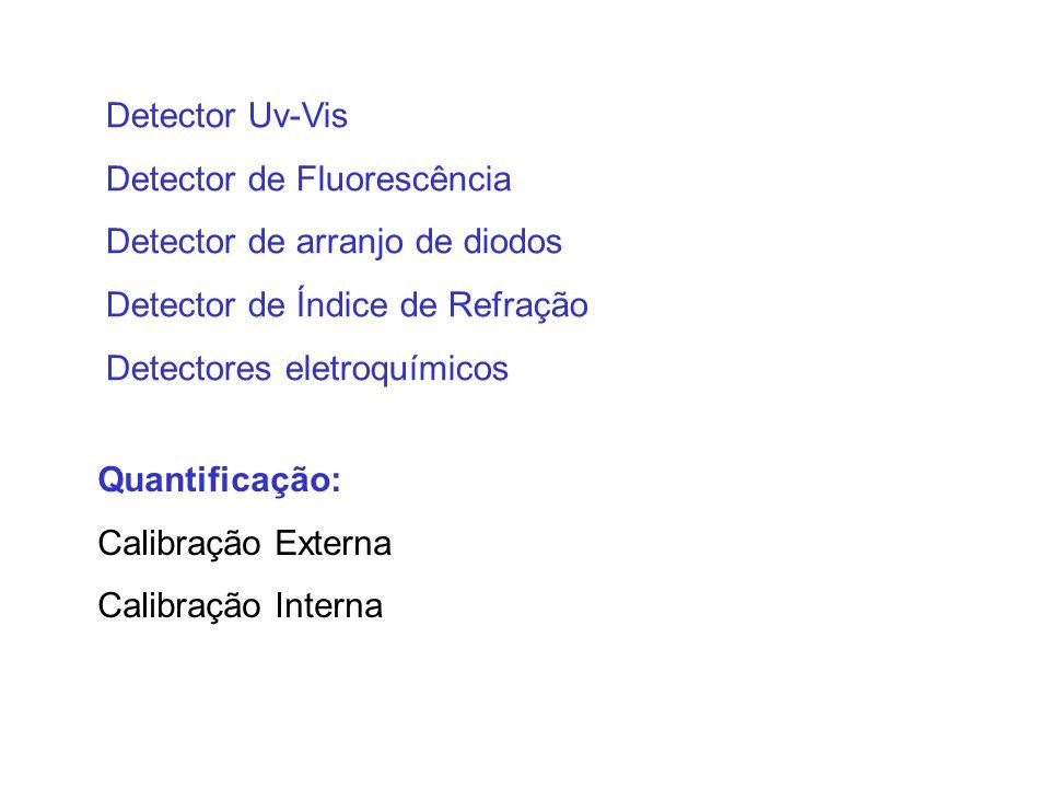 Detector Uv-Vis Detector de Fluorescência. Detector de arranjo de diodos. Detector de Índice de Refração.