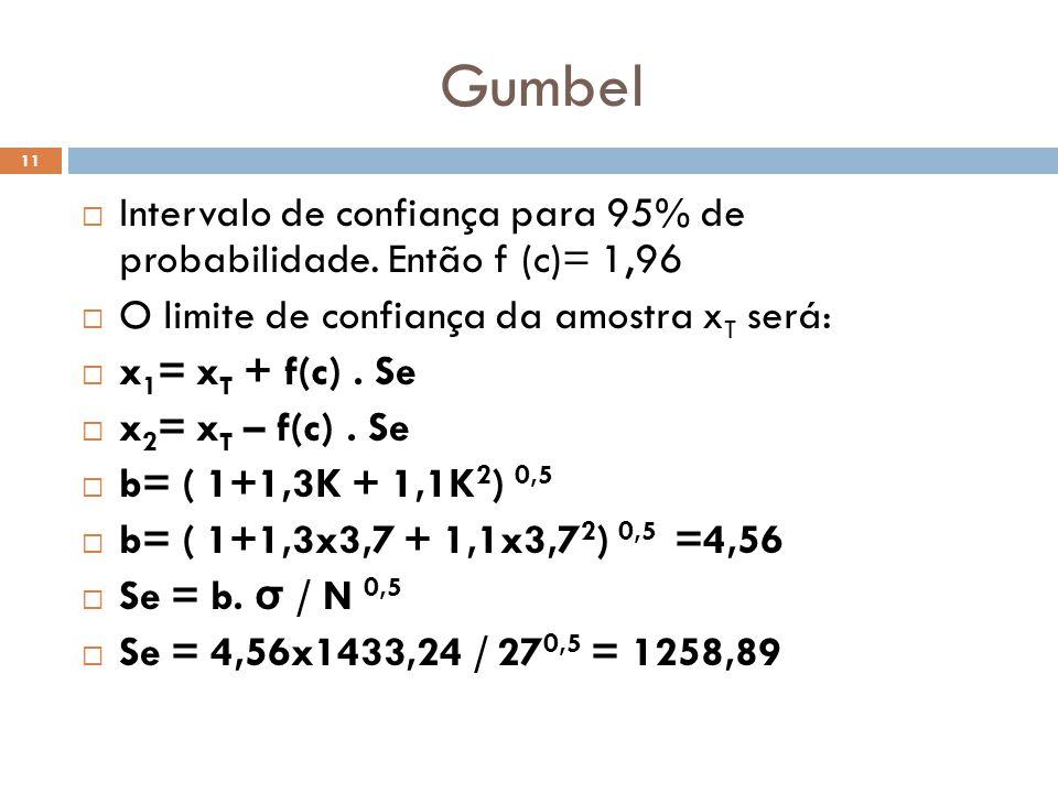 Gumbel Intervalo de confiança para 95% de probabilidade. Então f (c)= 1,96. O limite de confiança da amostra xT será: