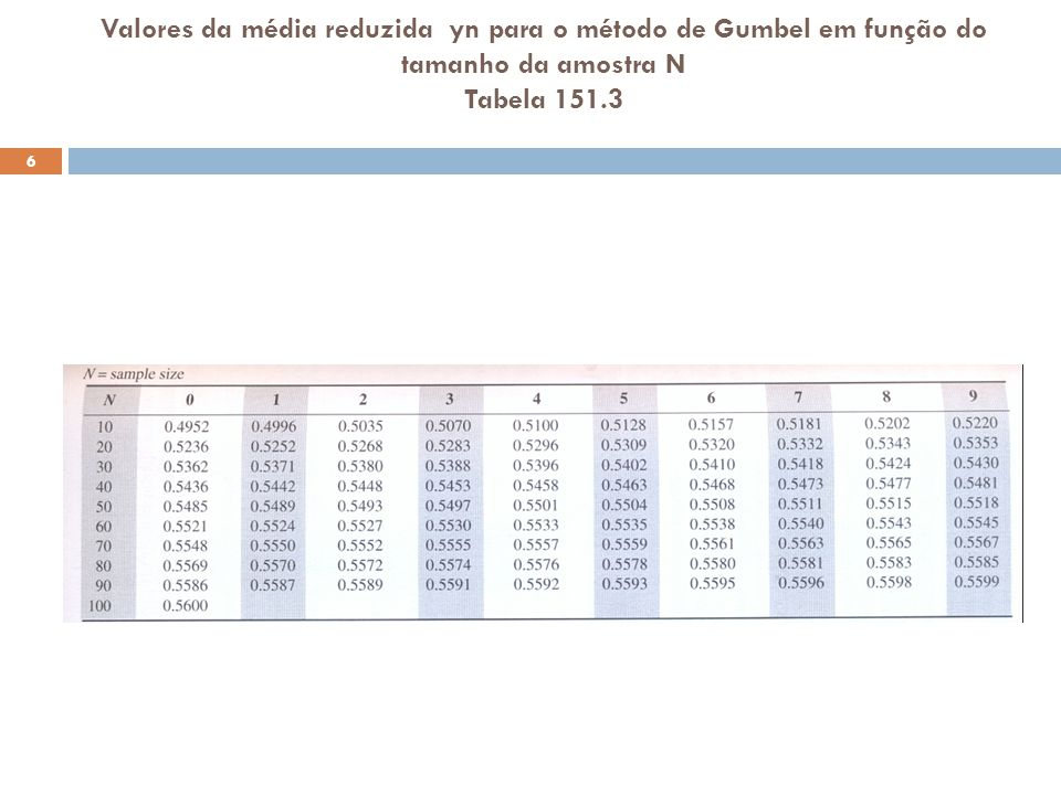 Valores da média reduzida yn para o método de Gumbel em função do tamanho da amostra N Tabela 151.3