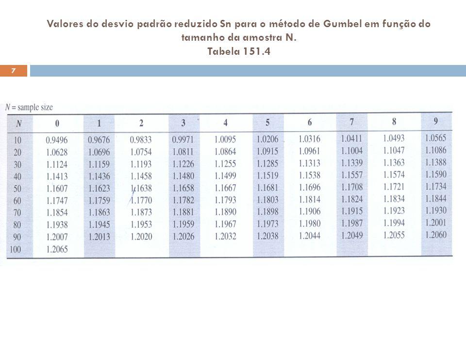 Valores do desvio padrão reduzido Sn para o método de Gumbel em função do tamanho da amostra N.