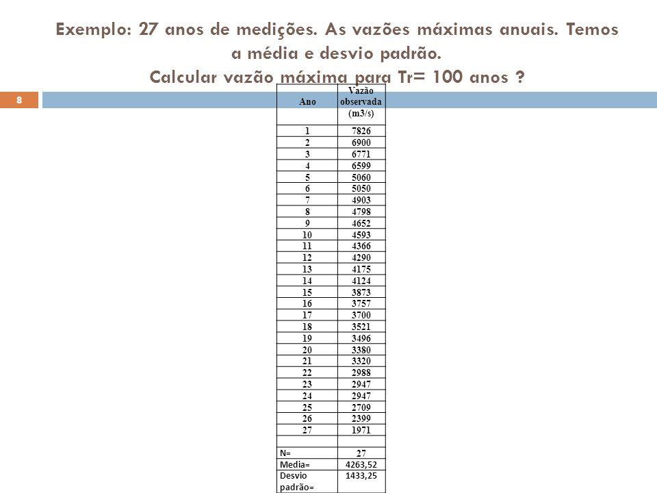 Exemplo: 27 anos de medições. As vazões máximas anuais