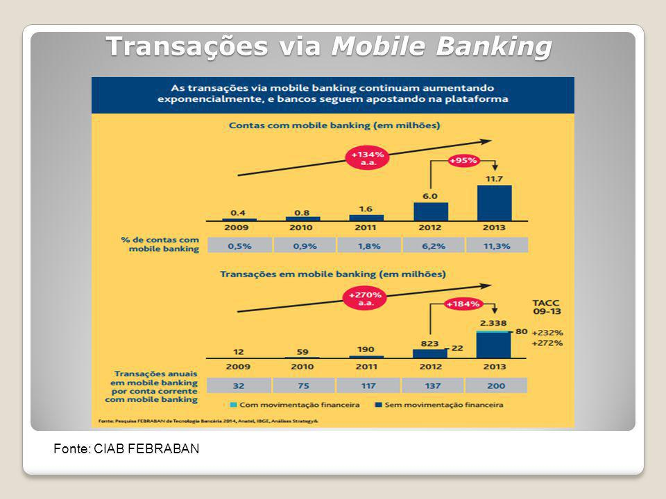 Transações via Mobile Banking