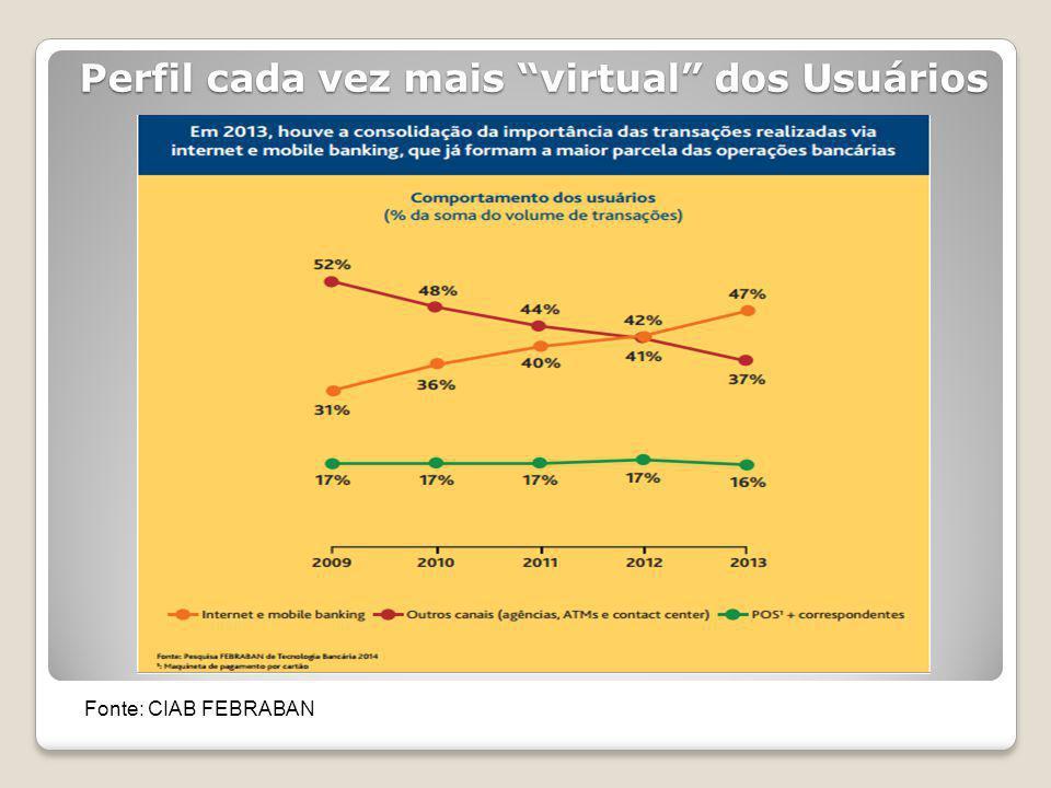 Perfil cada vez mais virtual dos Usuários