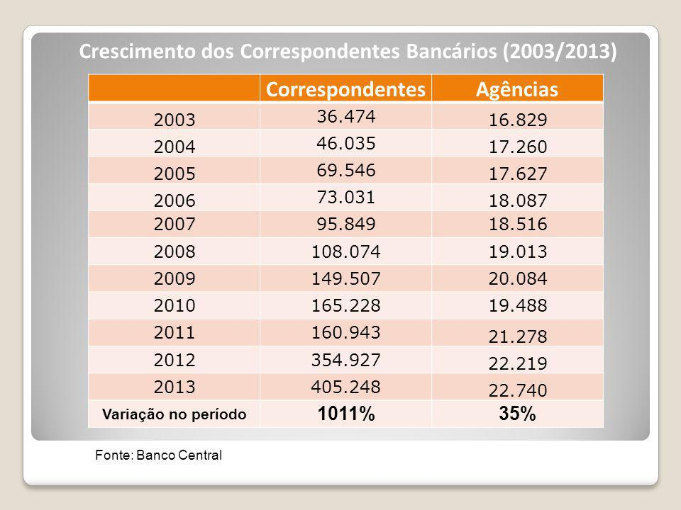 Crescimento dos Correspondentes Bancários (2003/2013)