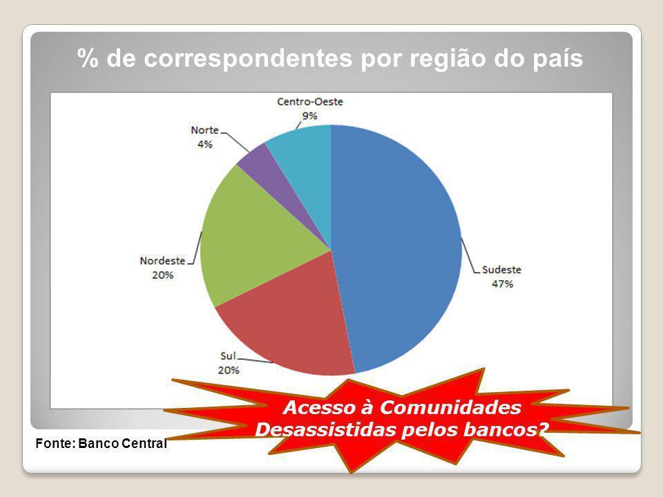 % de correspondentes por região do país