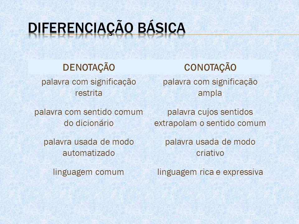 Diferenciação básica DENOTAÇÃO CONOTAÇÃO
