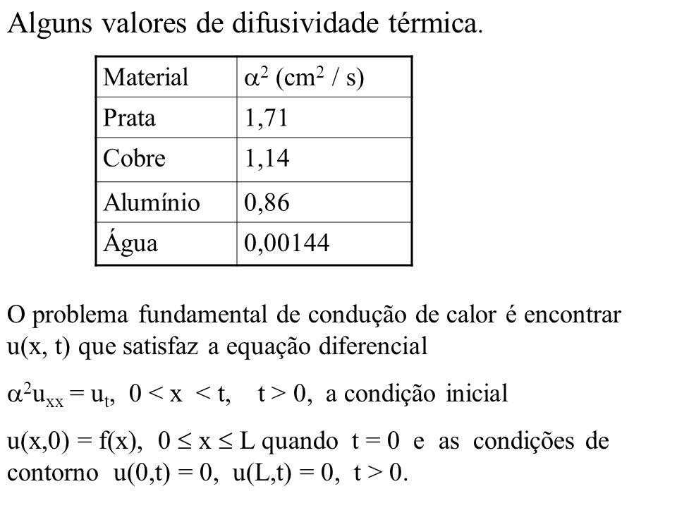 Alguns valores de difusividade térmica.