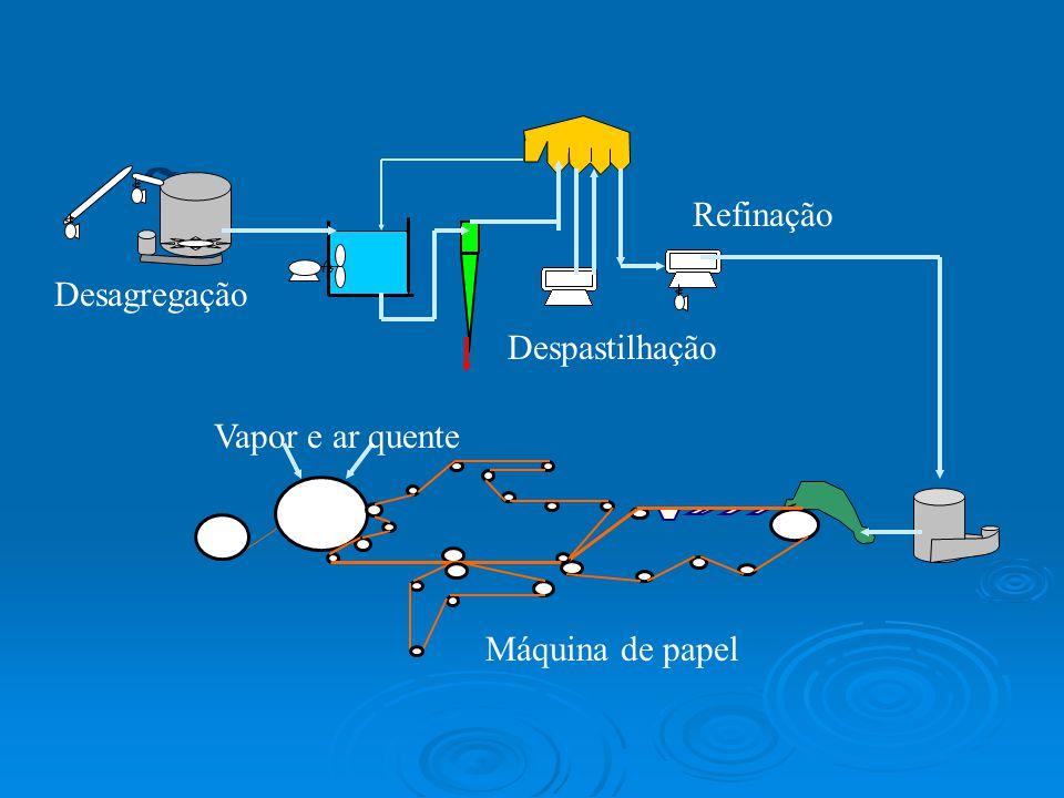 Refinação Desagregação Despastilhação Vapor e ar quente Máquina de papel