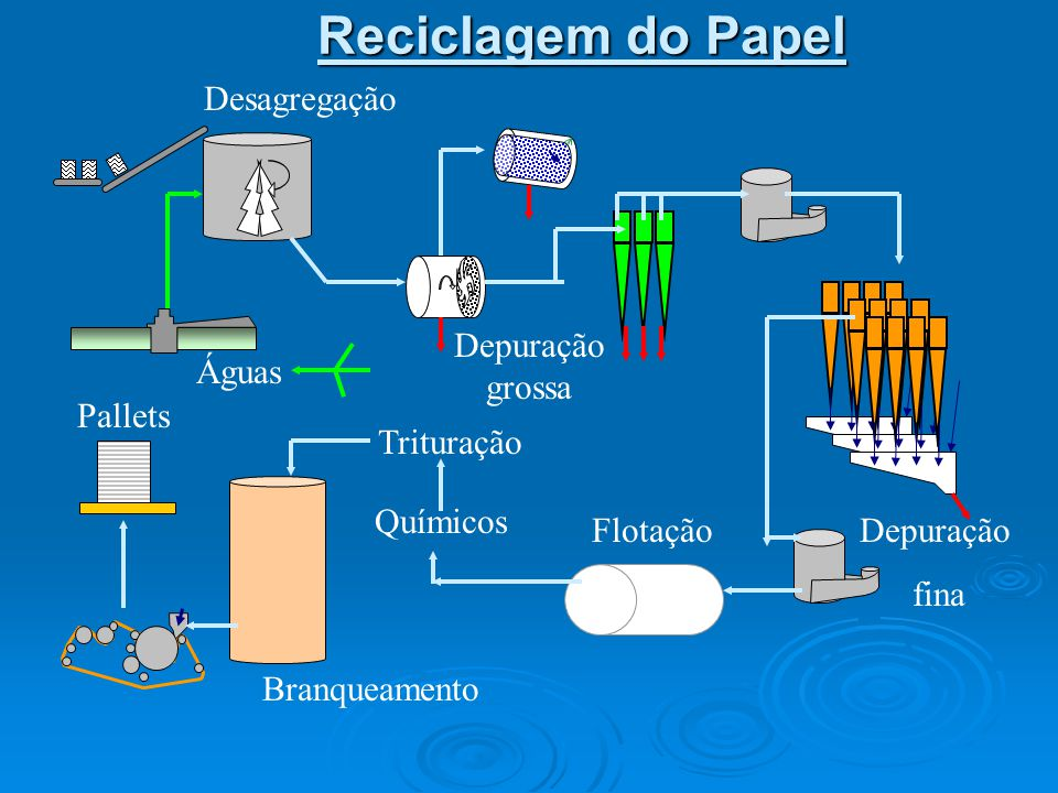 Reciclagem do Papel Desagregação Depuração grossa Águas Pallets
