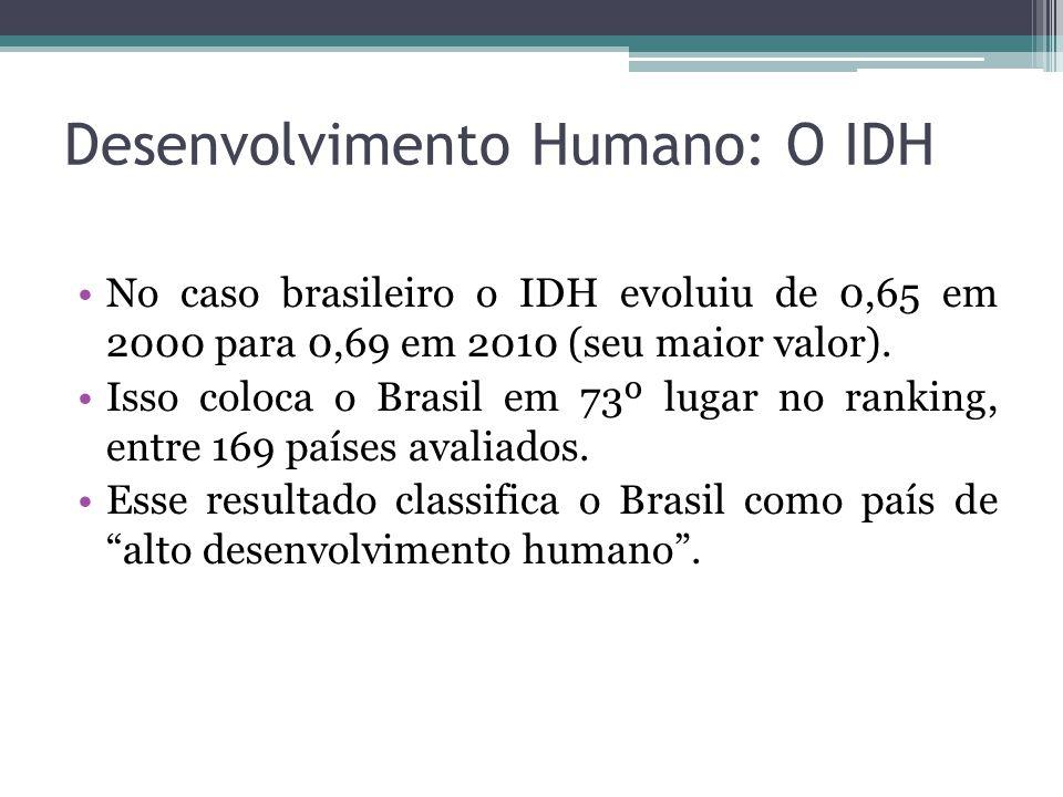 Desenvolvimento Humano: O IDH