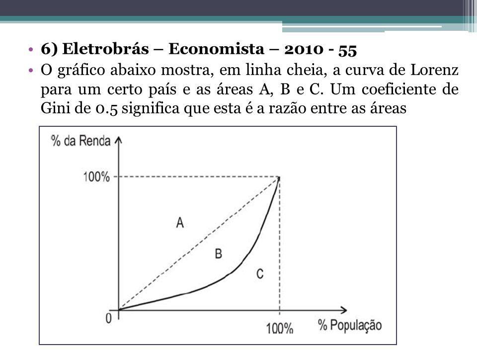 6) Eletrobrás – Economista – 2010 - 55