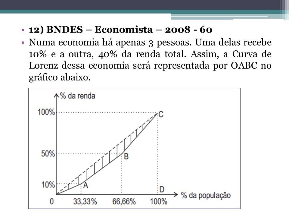 12) BNDES – Economista – 2008 - 60