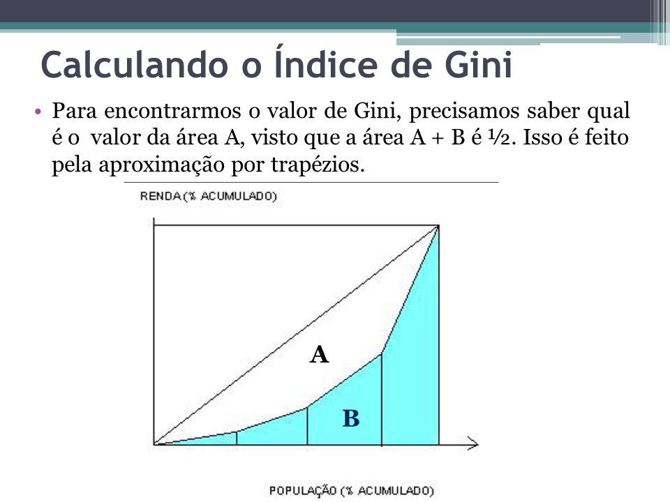 Calculando o Índice de Gini