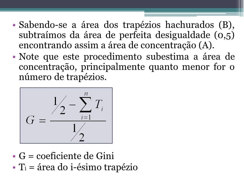 Sabendo-se a área dos trapézios hachurados (B), subtraímos da área de perfeita desigualdade (0,5) encontrando assim a área de concentração (A).