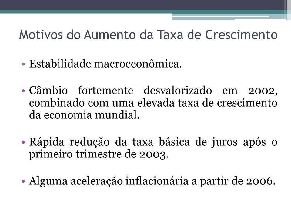 Motivos do Aumento da Taxa de Crescimento