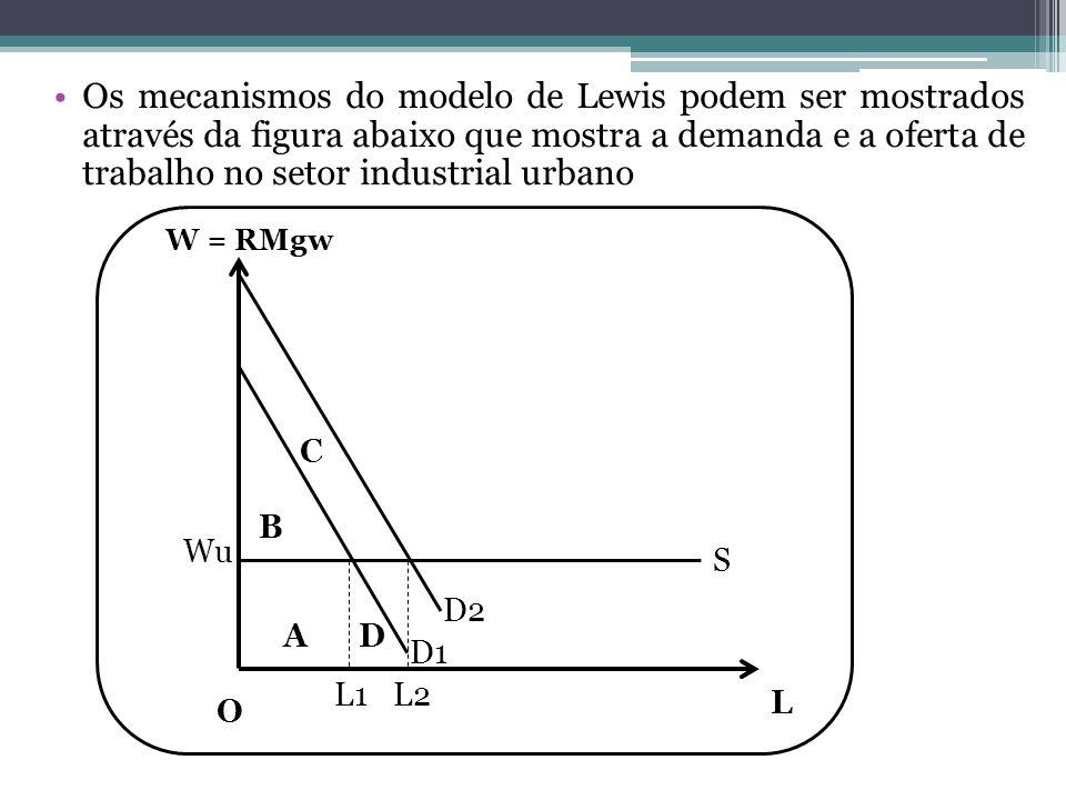 Os mecanismos do modelo de Lewis podem ser mostrados através da figura abaixo que mostra a demanda e a oferta de trabalho no setor industrial urbano