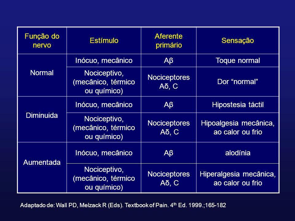 Nociceptivo, (mecânico, térmico ou químico) Nociceptores Aδ, C