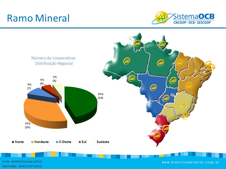 Ramo Mineral Número de cooperativas Distribuição Regional