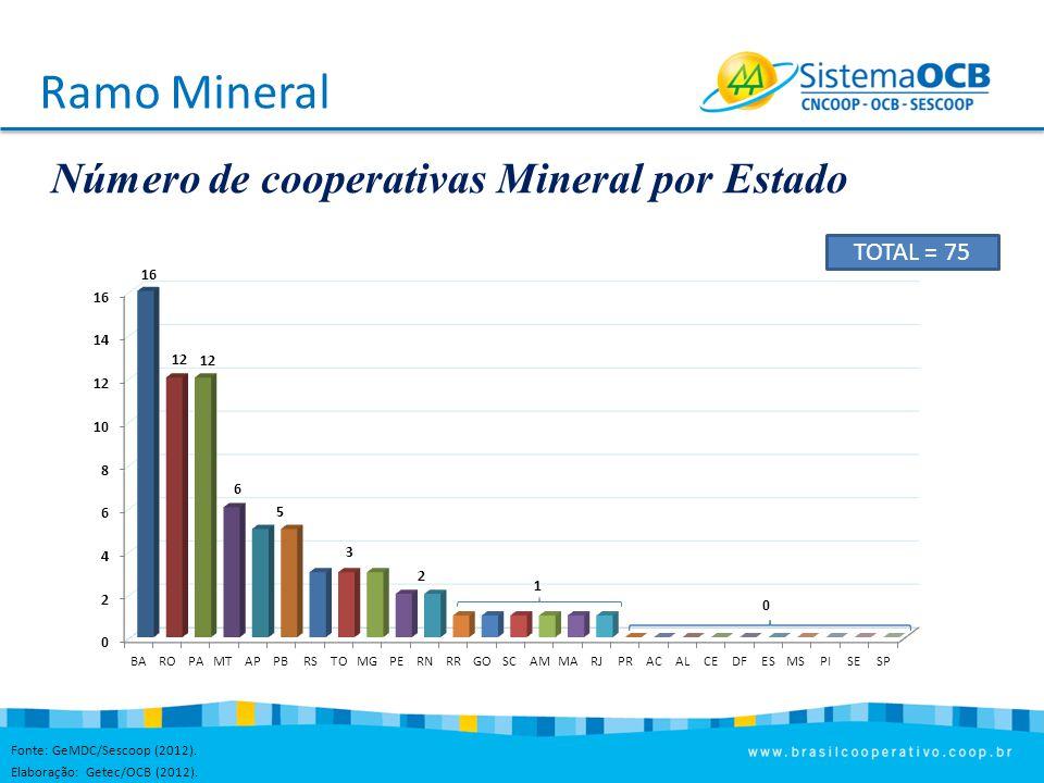 Ramo Mineral Número de cooperativas Mineral por Estado 943 1,5 6,6