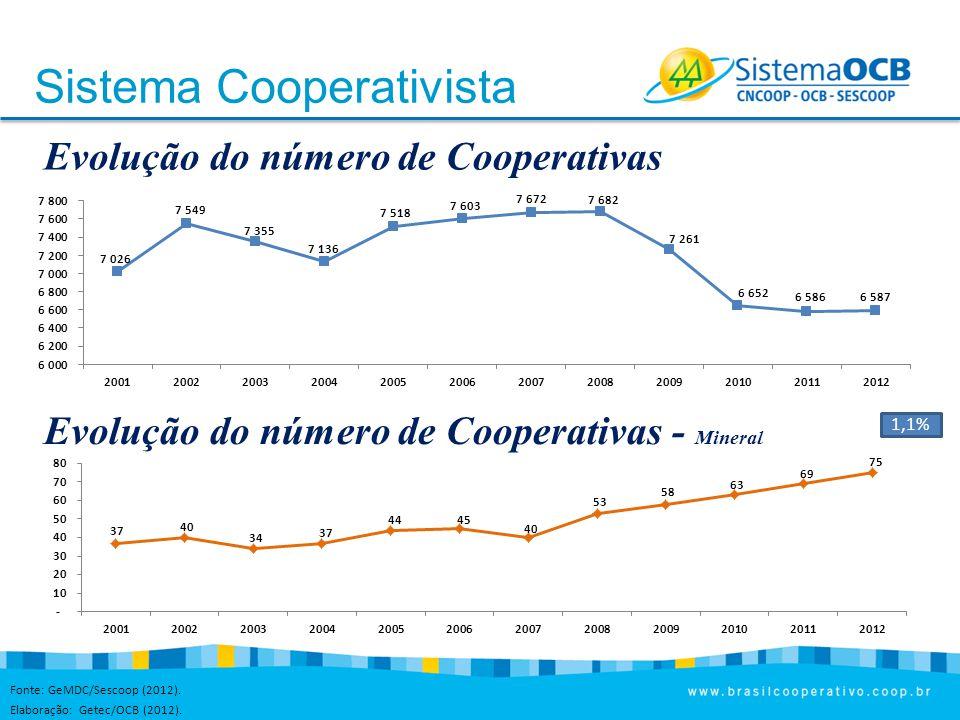Sistema Cooperativista