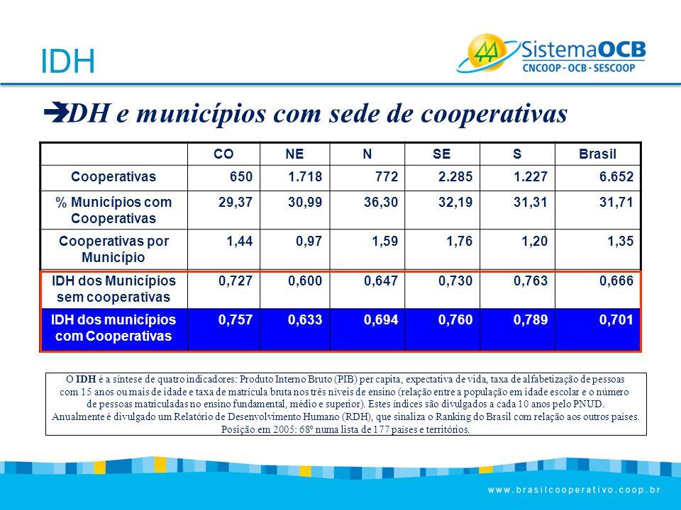 IDH IDH e municípios com sede de cooperativas CO NE N SE S Brasil