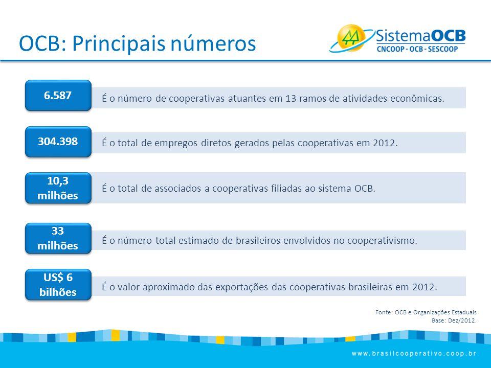 OCB: Principais números