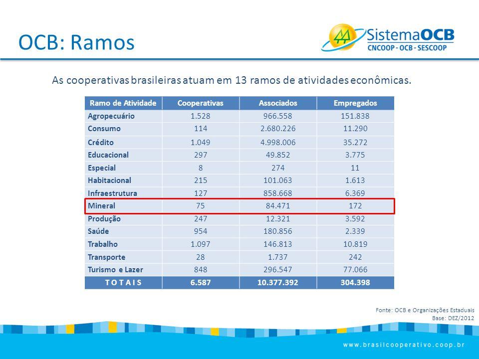 OCB: Ramos As cooperativas brasileiras atuam em 13 ramos de atividades econômicas. Ramo de Atividade.