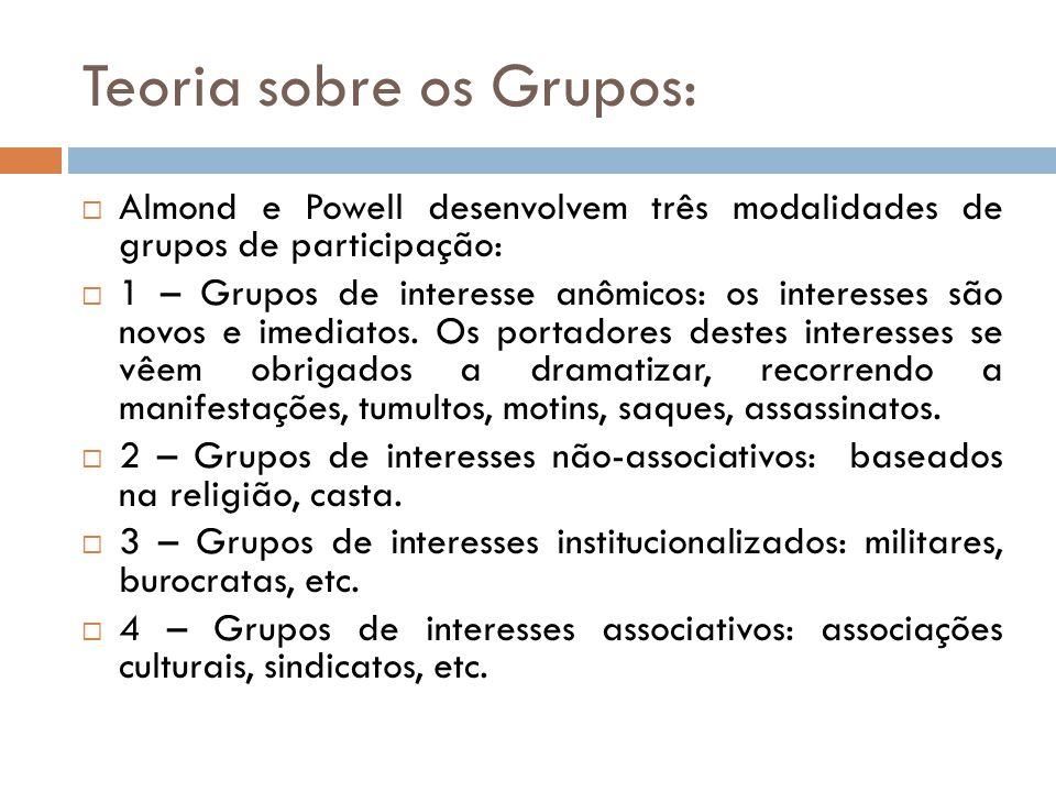 Teoria sobre os Grupos: