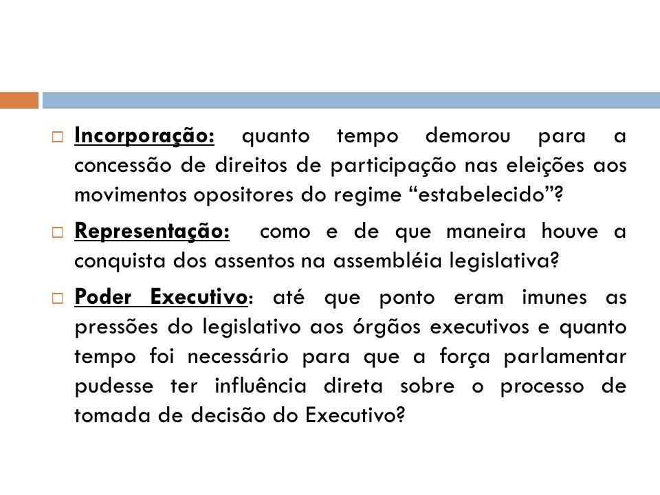Incorporação: quanto tempo demorou para a concessão de direitos de participação nas eleições aos movimentos opositores do regime estabelecido
