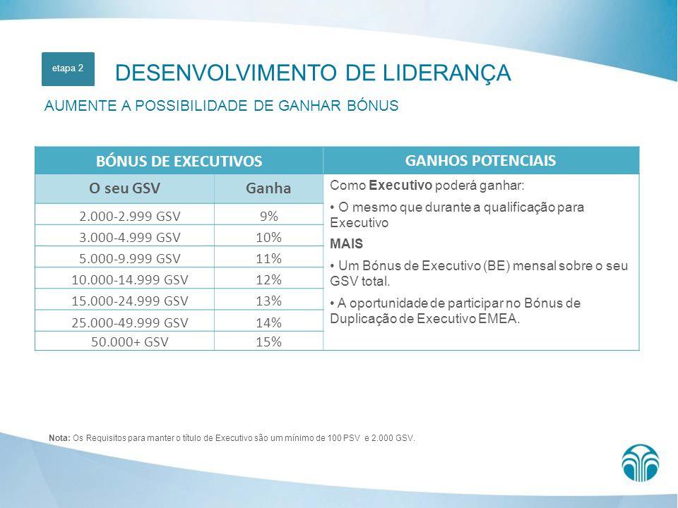 DESENVOLVIMENTO DE LIDERANÇA AUMENTE A POSSIBILIDADE DE GANHAR BÓNUS