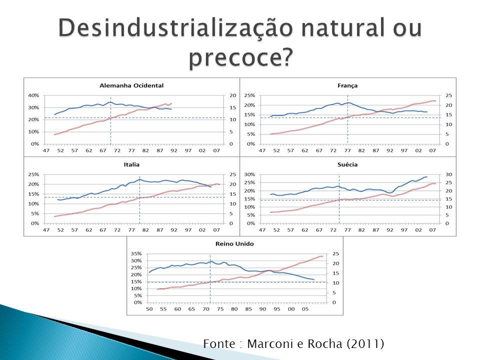 Desindustrialização natural ou precoce
